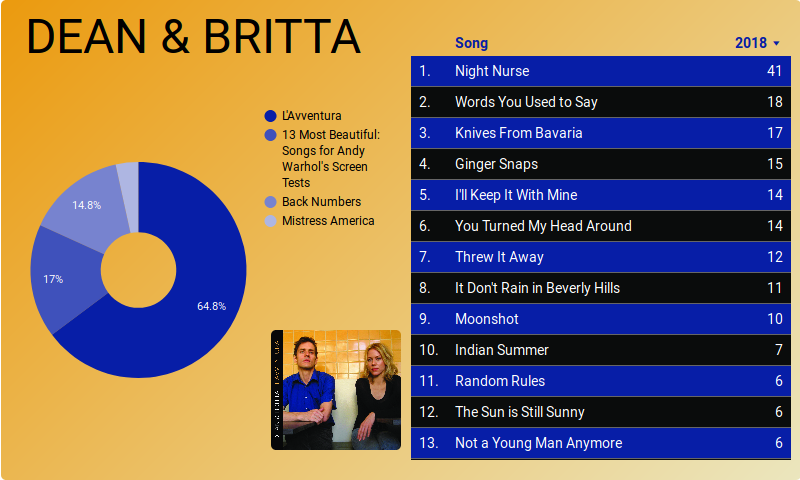 Dean & Britta survey summary