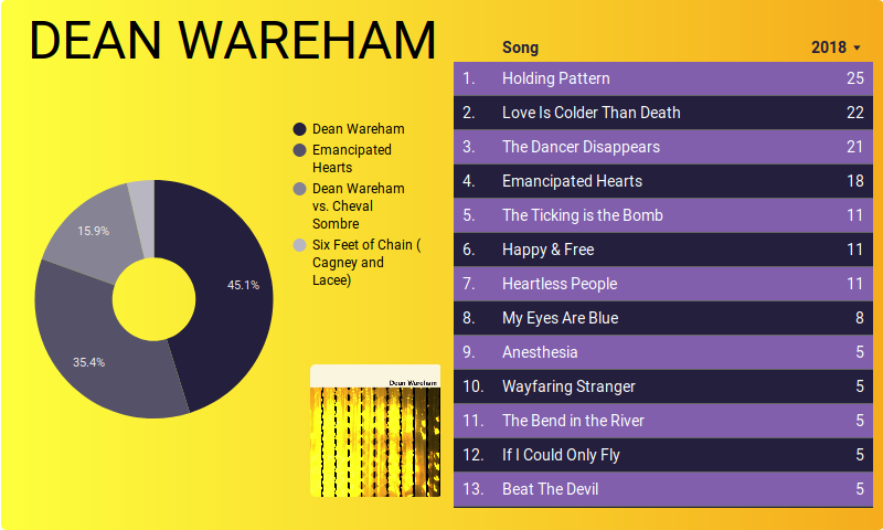 Dean Wareham survey summary