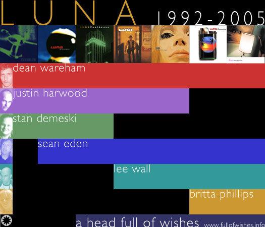 Luna timeline